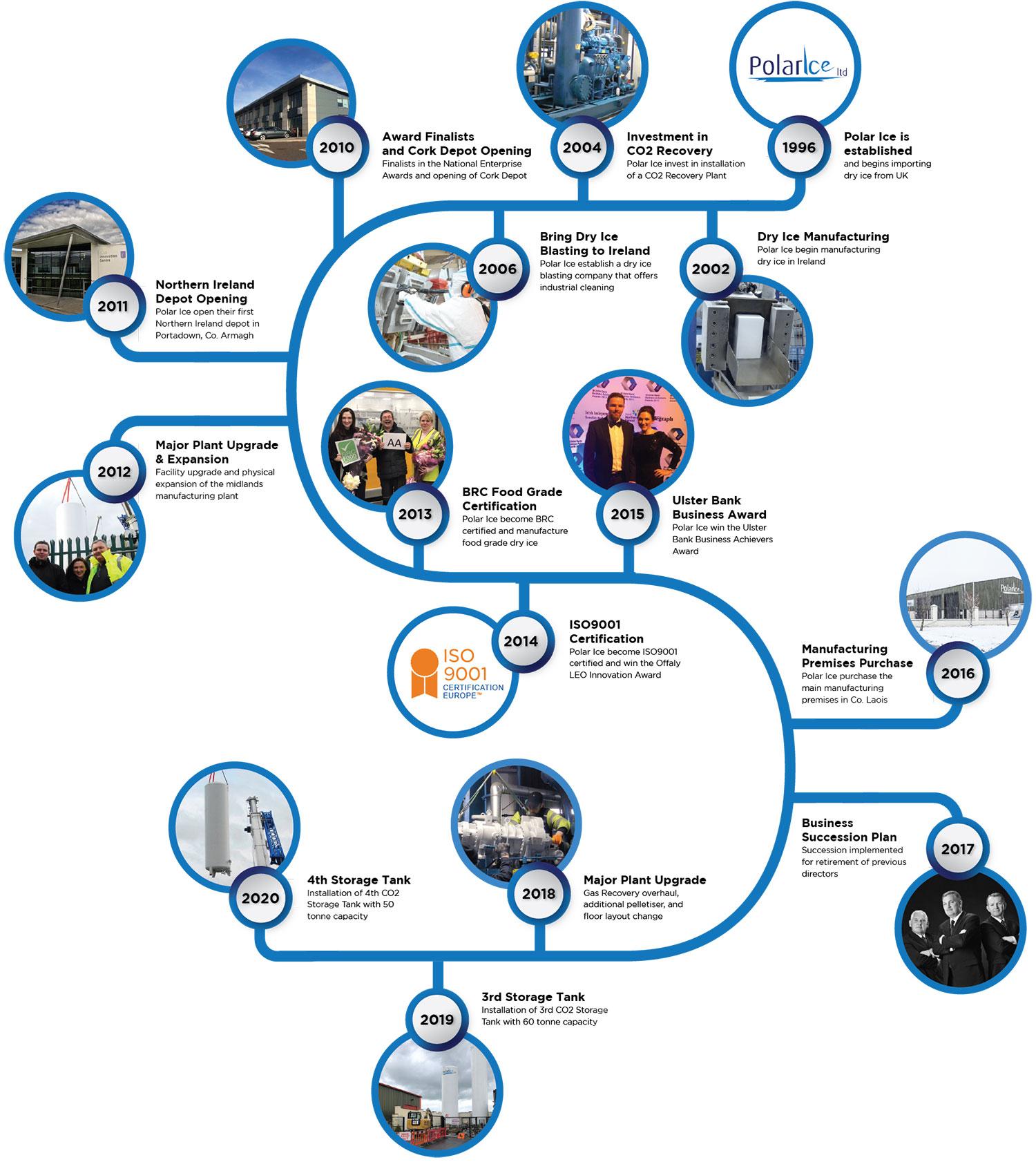 Timeline of Polar Ice's Business Development Milestones